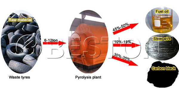 End Products of Tyre Oil Plant